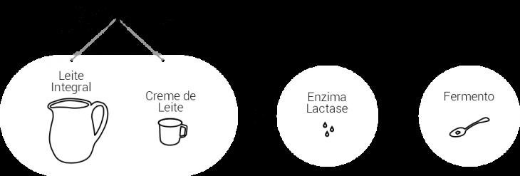 como-fazemos-com-lactase