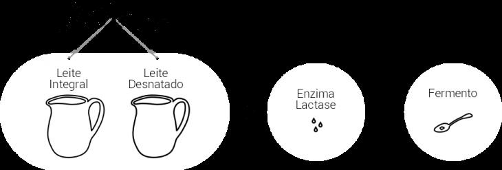 como-fazemos-sem-lactase-dois-porcent